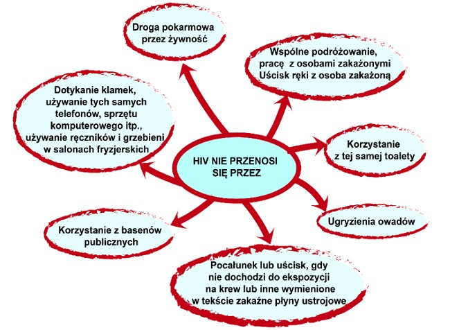 Zakażenie HIV