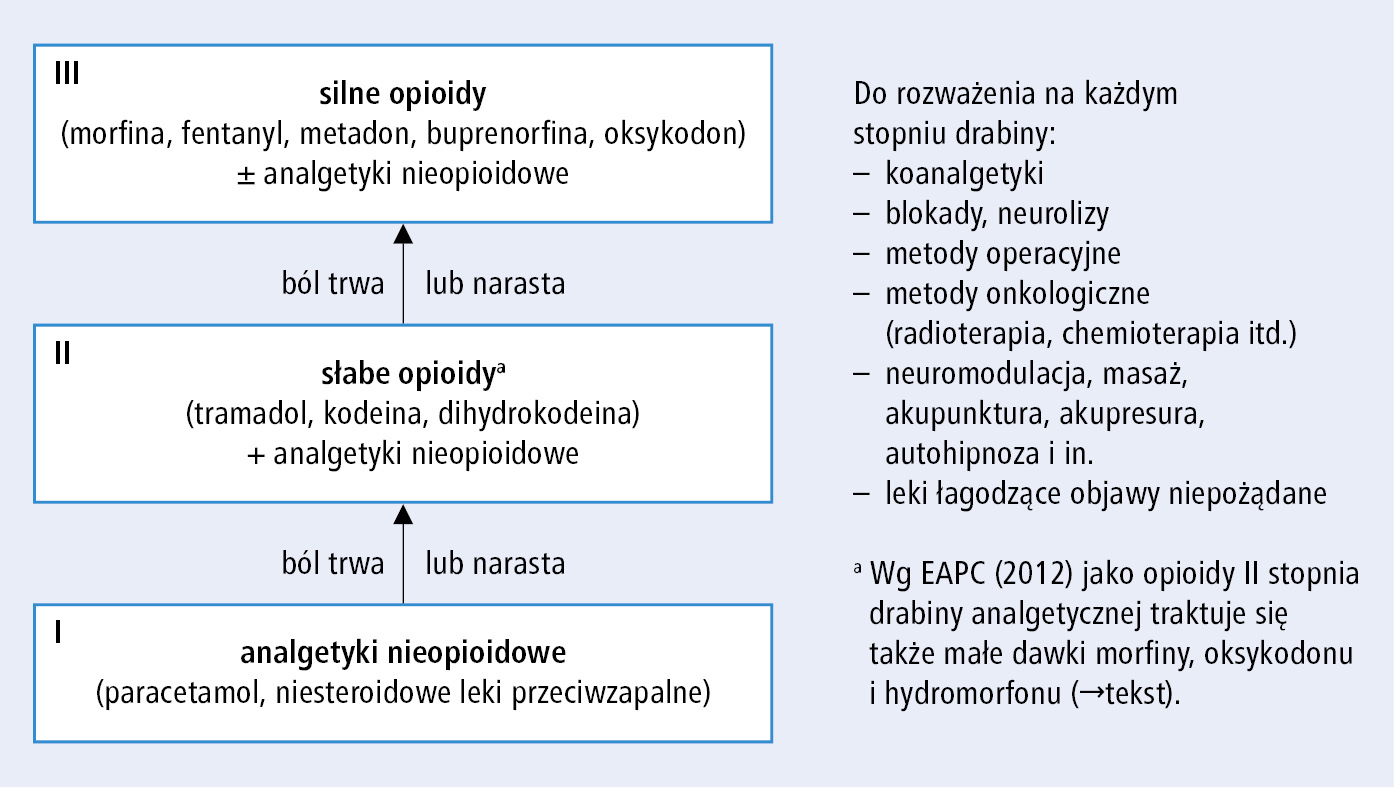 niesteroidowych