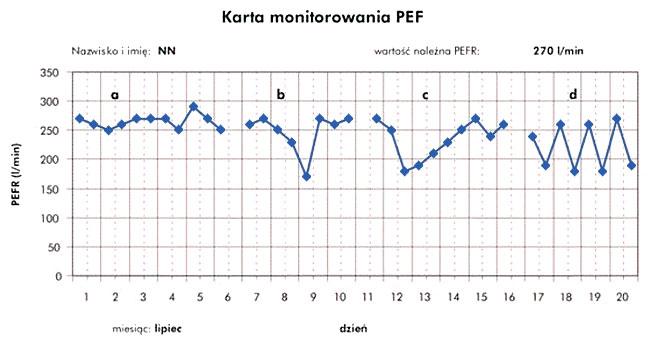 PEF - szczytowy przepływ wydechowy | Astma - Medycyna