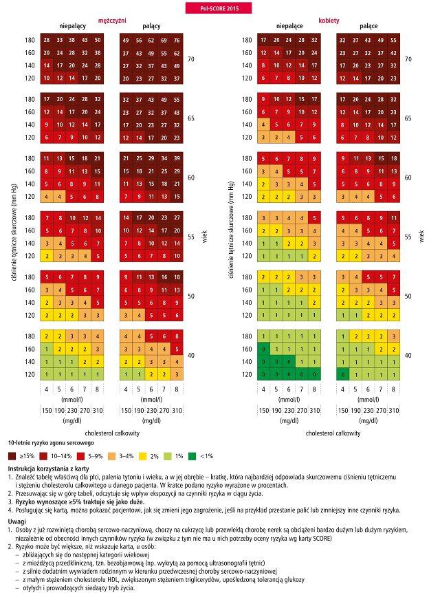 tablica ryzyka score