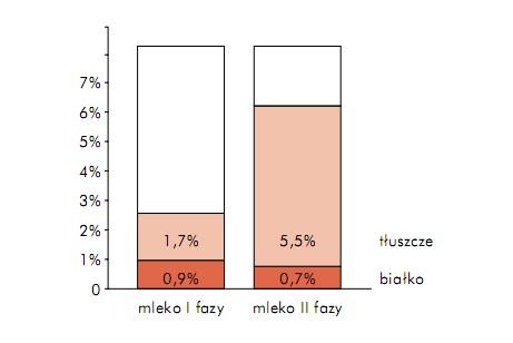 Porównanie mleka Ii II fazy
