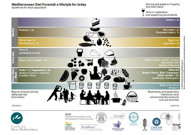 Dieta W Pcos Czyli Zespole Policystycznych Jajnikow Co Mowia