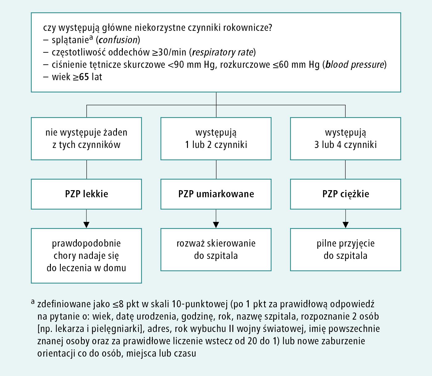 Rycina 3.13-1.      Ocena ciężkości pozaszpitalnego zapalenia płuc w warunkach ambulatoryjnych –  skala   CRB-65  (na podstawie wytycznych BTS 2009 i NICE 2014)