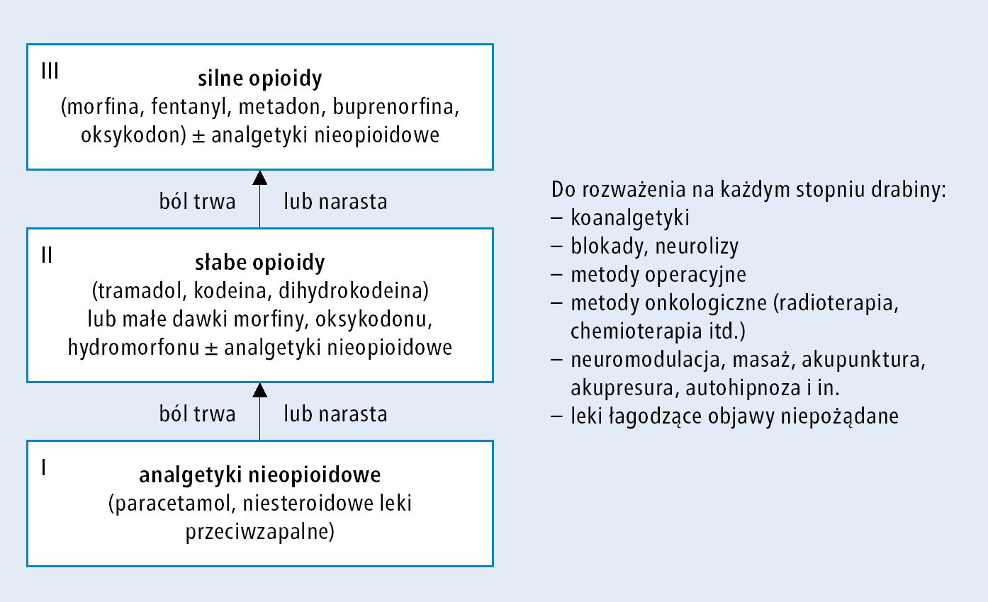 Rycina 22.1-1.    Drabina analgetyczna WHO w połączeniu z innymi metodami leczenia bólu