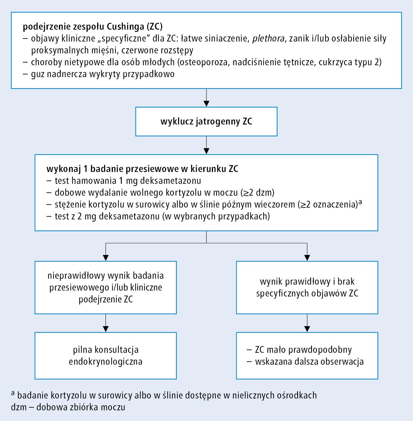 Zespół Cushinga Choroby Nadnerczy Choroby Podręcznik Interna