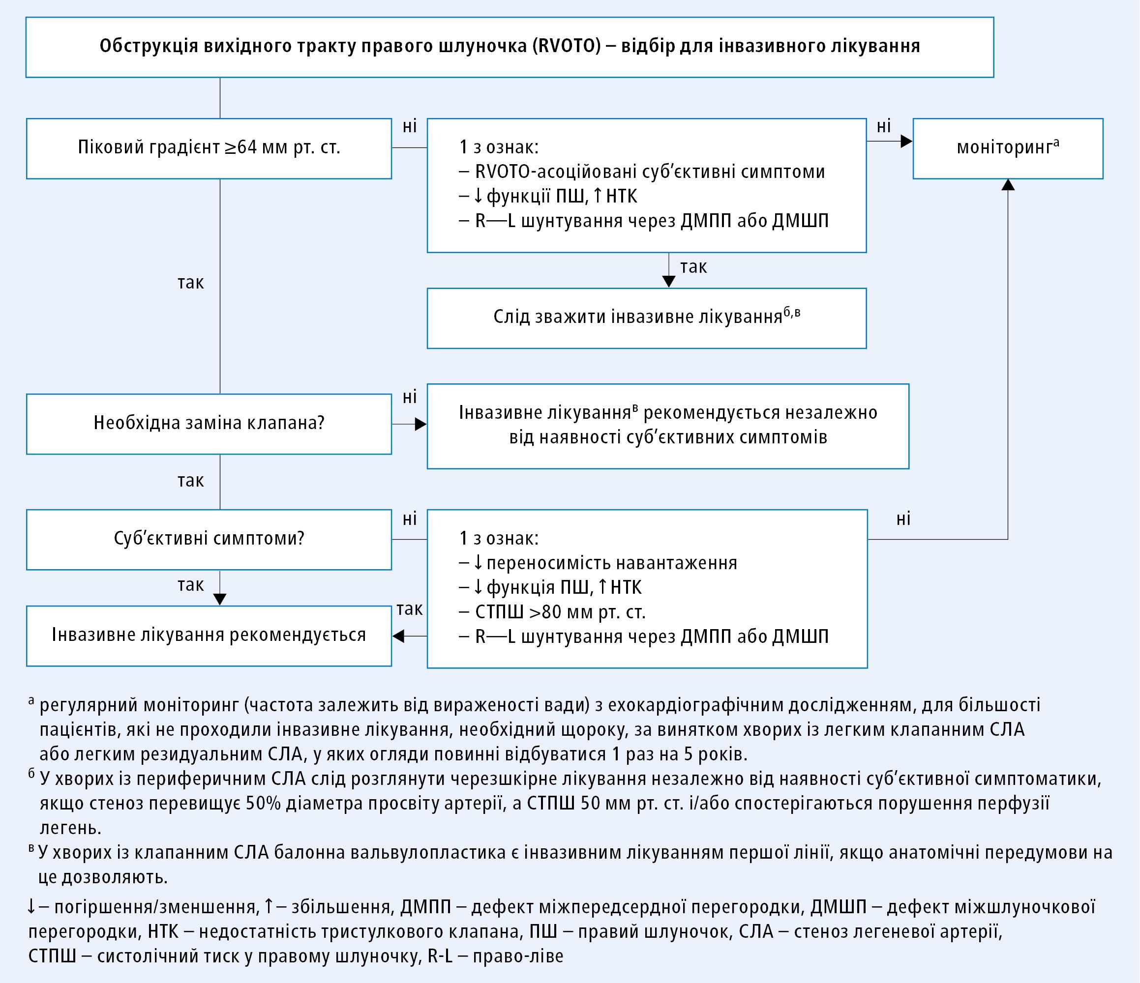 Алгоритм прийняття рішення щодо інвазивного лікування обструкції вихідного тракту правого шлуночка (згідно зклінічними настановами ESC 2020, модифіковано)