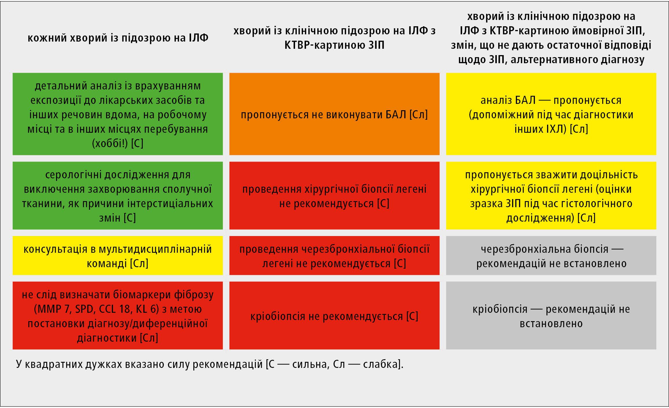 Рекомендації щодо досліджень, які застосовують під час діагностики ІЛФ (на основі міжнародних клінічних протоколів ATS/ERS/JRS/ALAT14)