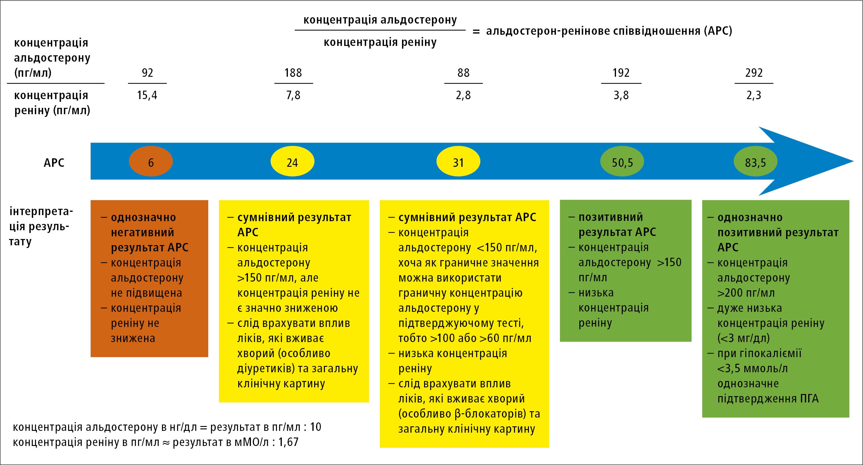 Альдостерон-ренінове співвідношення (АРС) — скринінг первинного гіперальдостеронізму (ПГА). Приклад інтерпретації співвідношення на основі позиції ESH з2020 року івласного досвіду авторів даної робо
