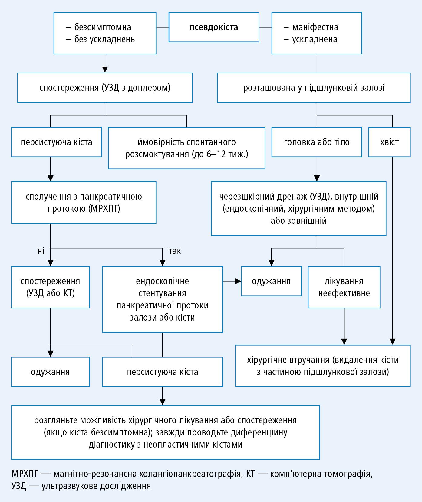 Алгоритм лікування псевдокіст підшлункової залози