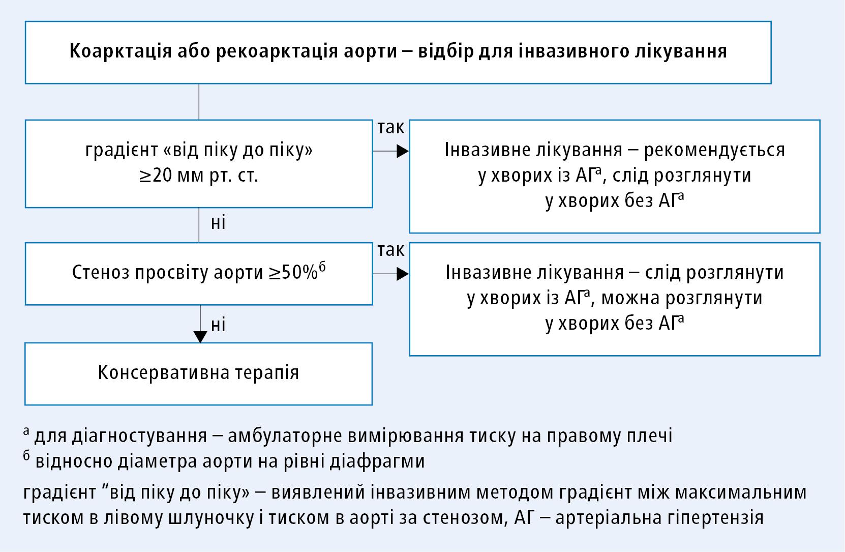 Алгоритм прийняття рішення щодо інвазивного лікування коарктації або рекоарктації аорти (згідно зклінічними настановами ESC 2020, модифіковано)