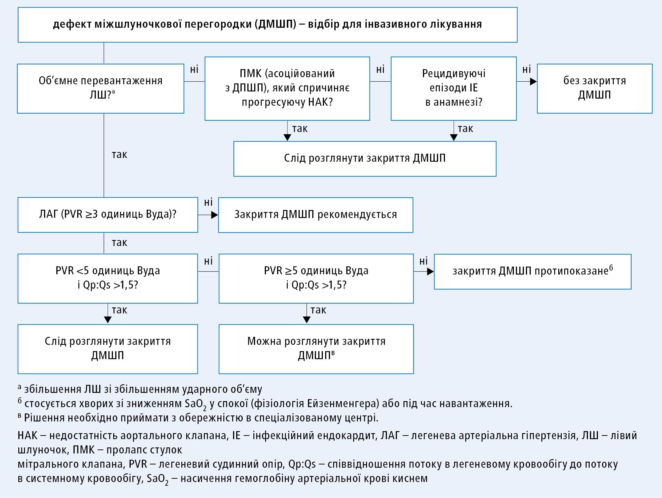 Алгоритм прийняття рішення щодо інвазивного лікування дефекту міжшлуночкової перегородки (згідно зклінічними настановами ESC 2020, модифіковано)