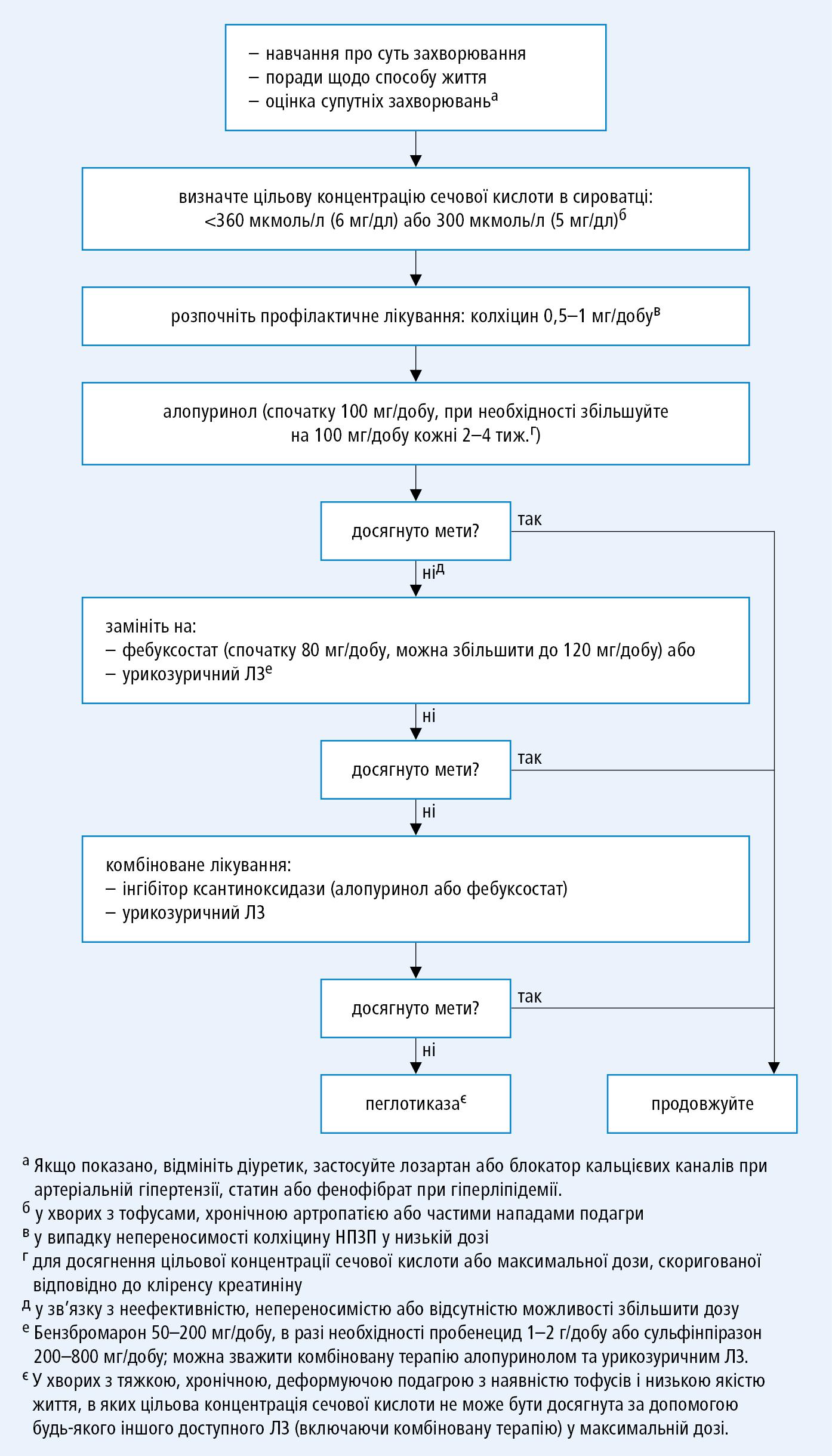 Лікування, яке знижує рівень сечової кислоти відповідно до EULAR 2016