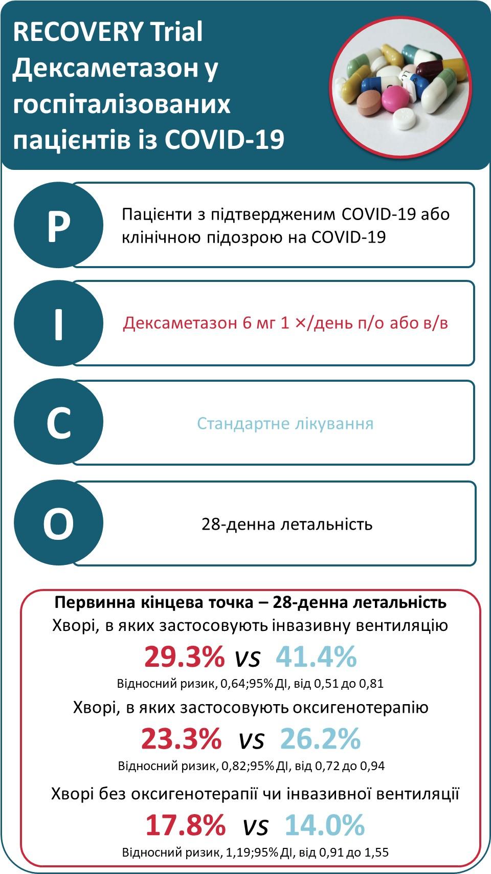 Дексаметазон угоспіталізованих пацієнтів із COVID-19