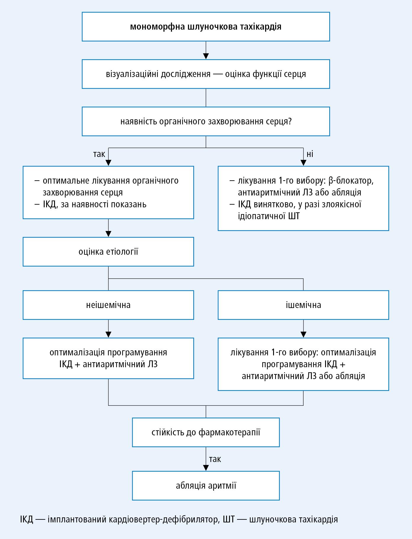 Тактика ухворого змономорфною шлуночковою тахікардією (на основі спільних рекомендацій EHRA, HRS таAPHRS, модифіковано)