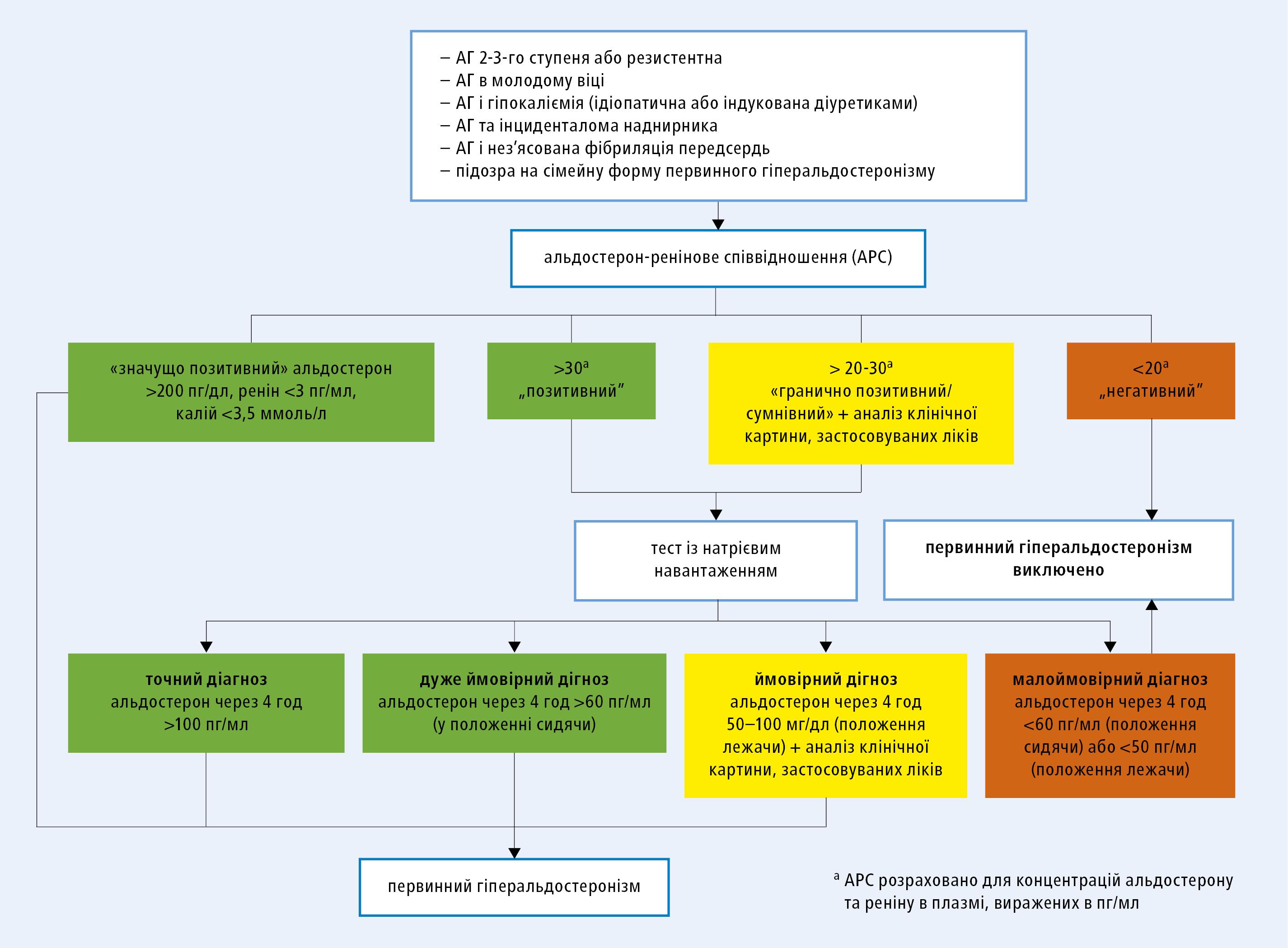 Алгоритм діагностичної тактики восіб із підозрою на первинний гіперальдостеронізм. Наведені граничні значення на окремих етапах діагностики були запропоновані на підставі позиції ESH ідосвіду авторі