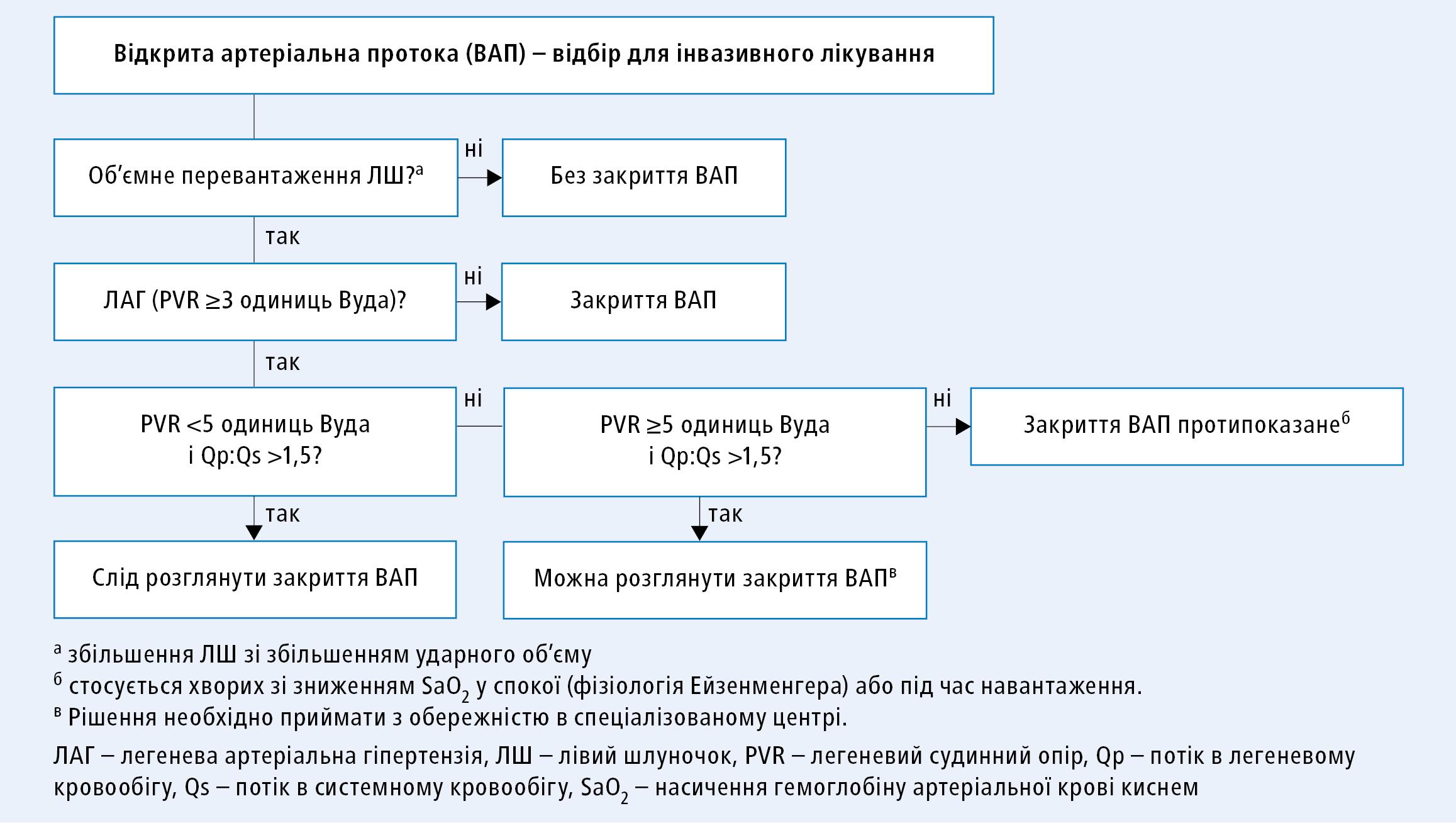 Алгоритм прийняття рішення щодо інвазивного лікування відкритої артеріальної протоки (згідно зклінічними настановами ESC 2020, модифіковано)