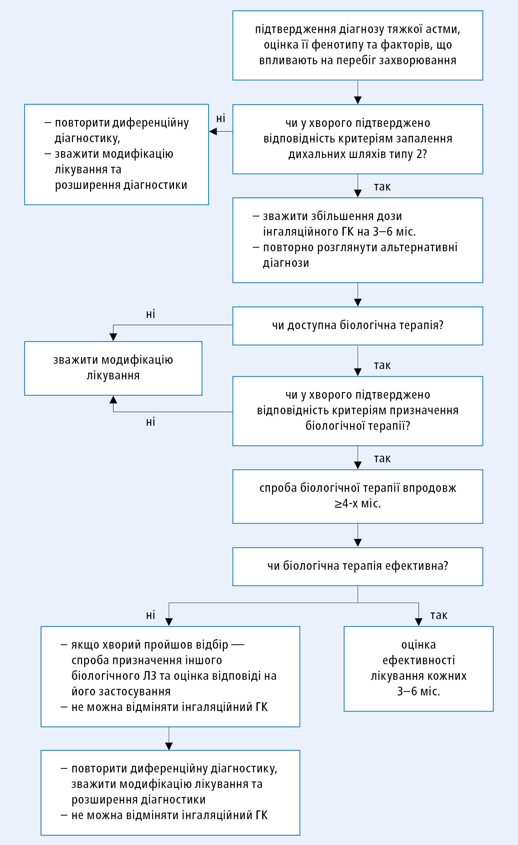 Алгоритм тактики при тяжкій астмі відповідно до клінічних настанов GINA 2019