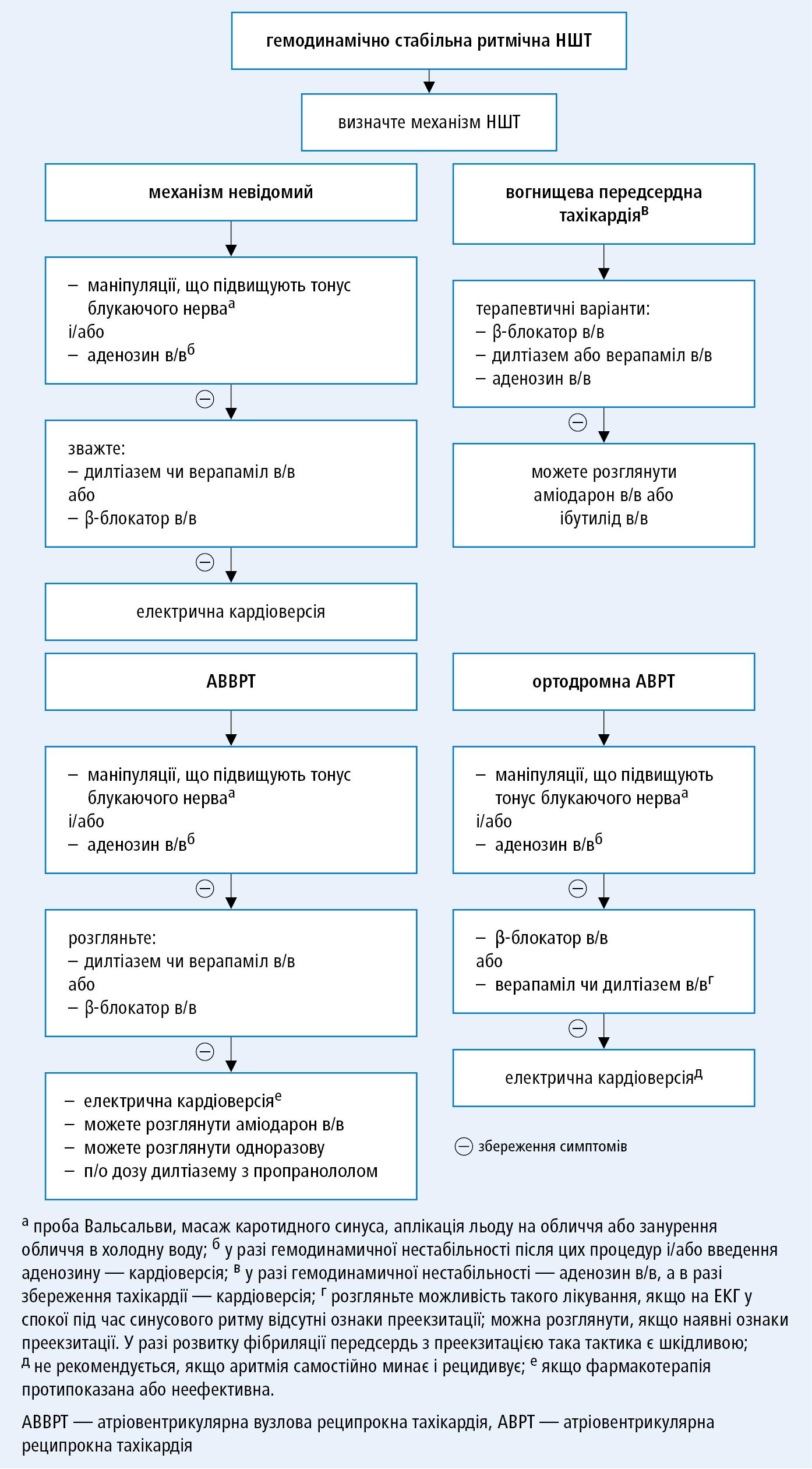 Невідкладне лікування при гемодинамічно стабільної ритмічної НШТ (на основі рекомендацій ACC, AHA, HRS 2015 таEHRA 2016, модифіковано)