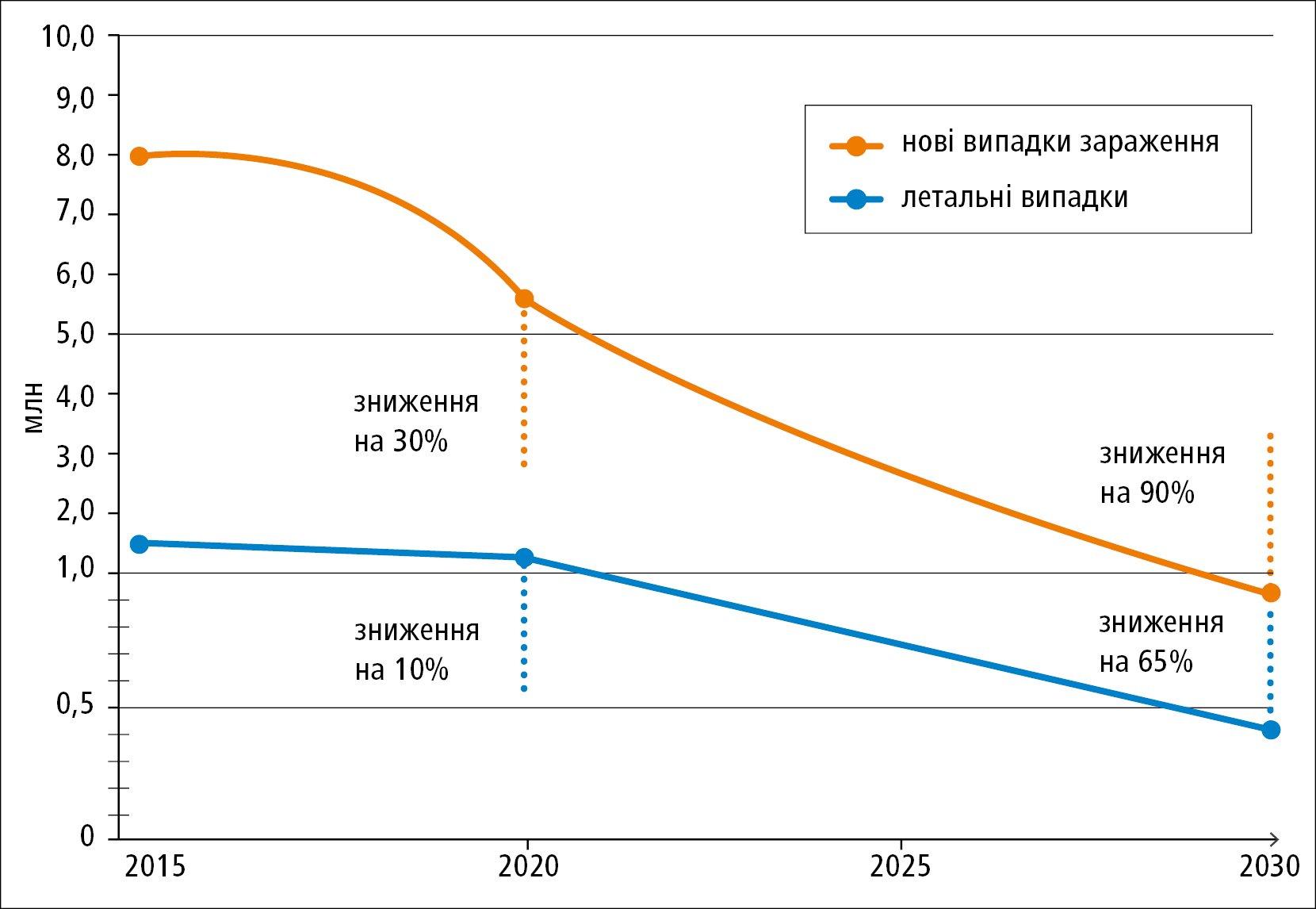 Захворюваність тасмертність при вірусному гепатиті B iC (сумарна) зперспективи ВООЗ до 2030 року (на основі: Global health sector strategy on viral hepatitis 2016–2021. Towards ending viral hepat
