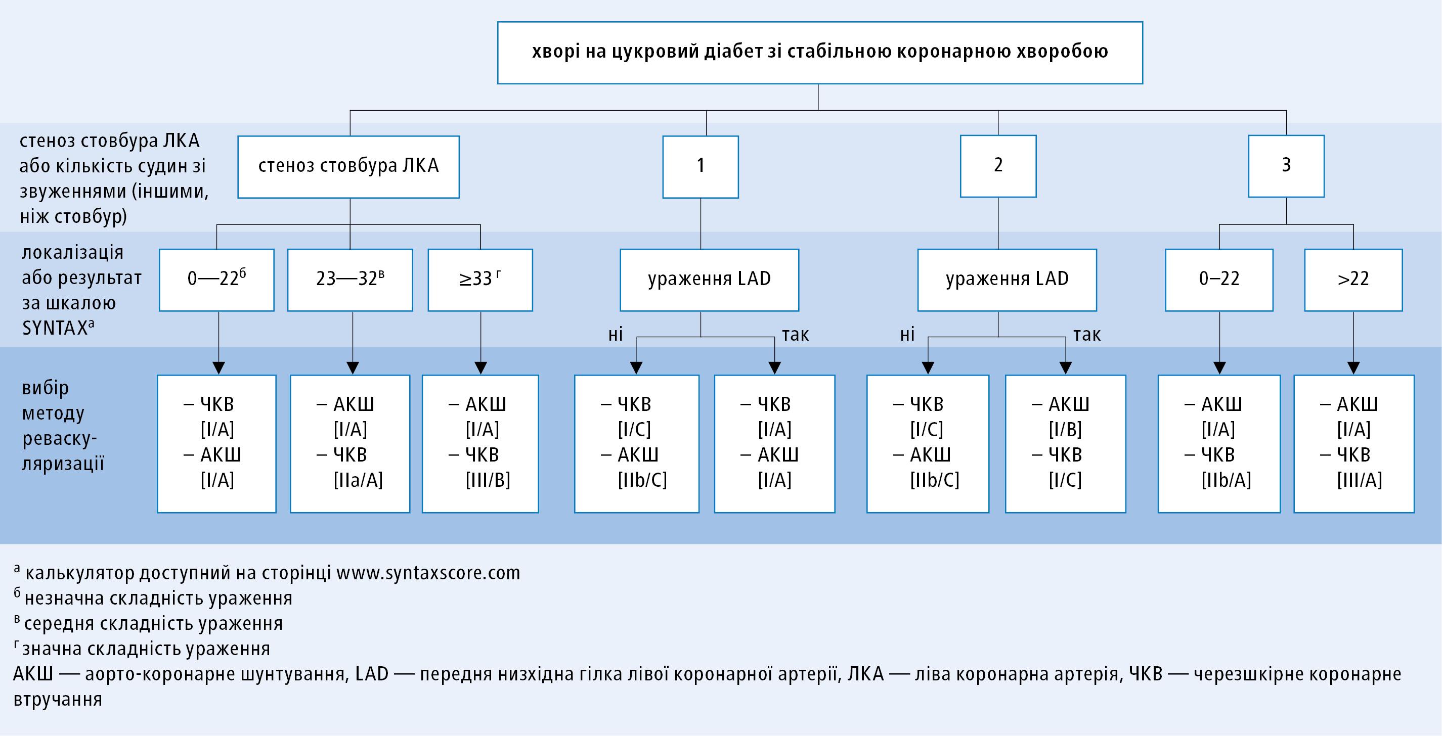Вибір методу коронарної реваскуляризації ухворих на цукровий діабет взалежності від кількості стенозів таїх локалізації, за умови, що анатомія коронарних артерій євідповідною для обох методів, aр