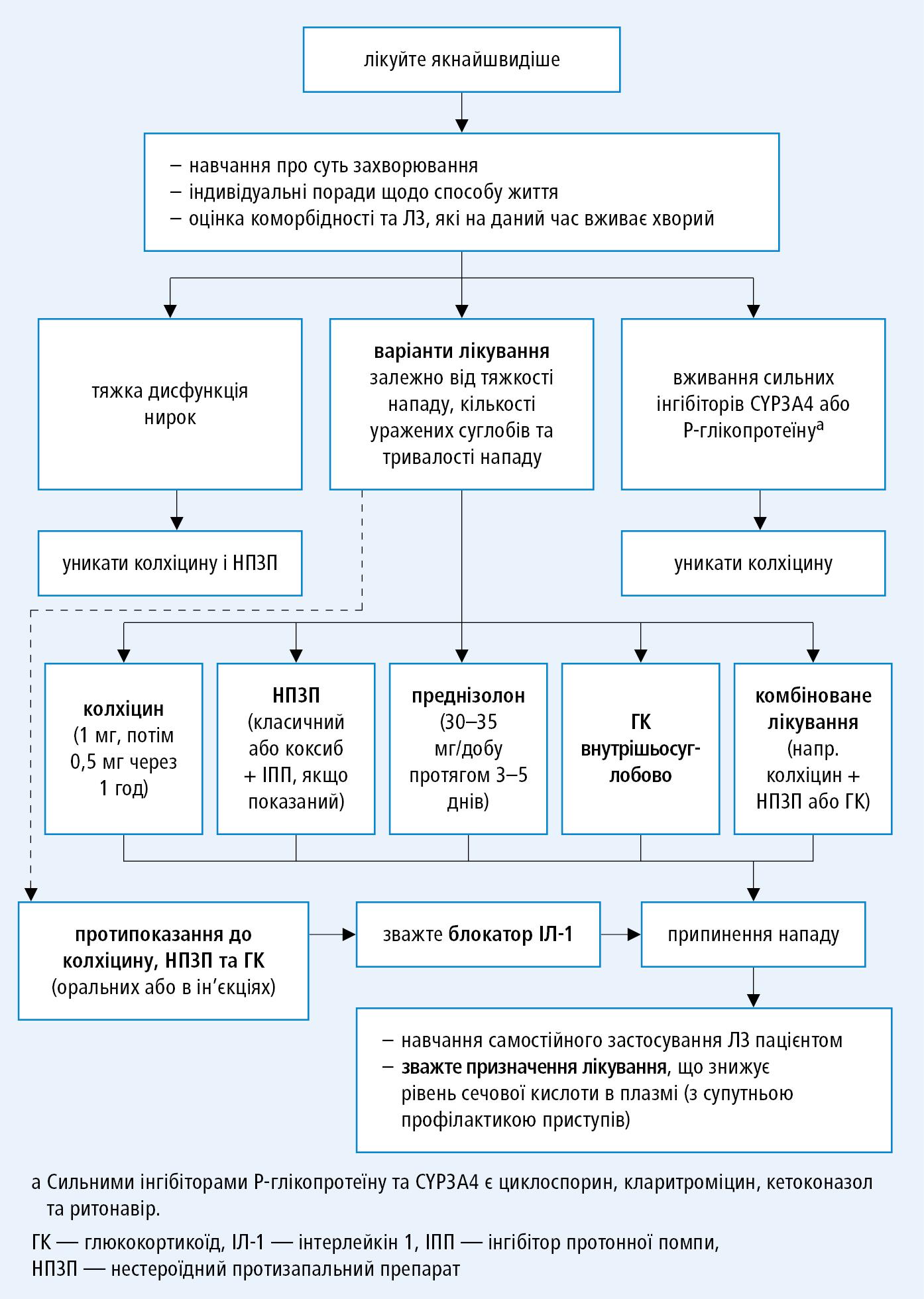 Лікування нападу подагри відповідно до рекомендацій EULAR 2016