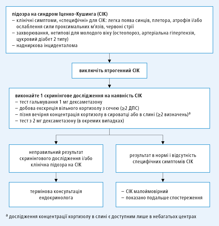 Алгоритм діагностики при синдромі Іценка-Кушинга