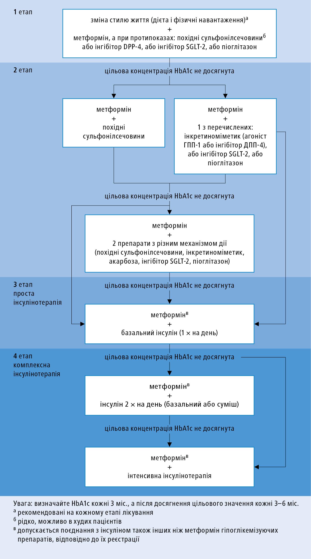 Алгоритм лікування пацієнтів здіабетом 2типу