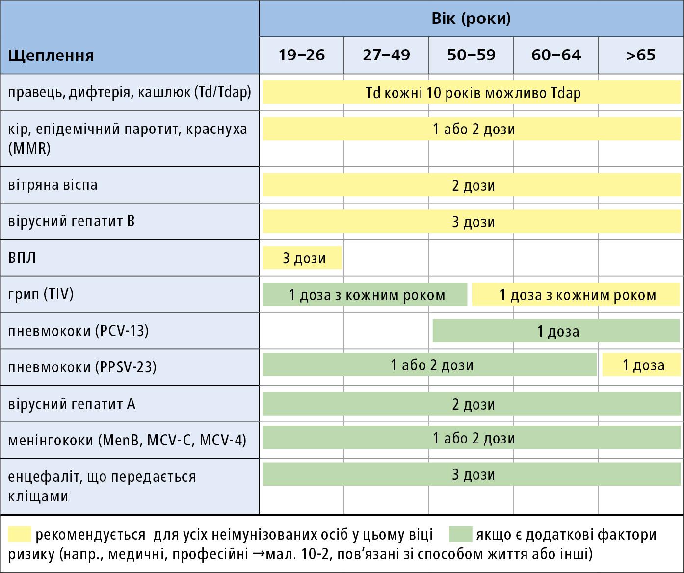 Схема програми профілактичних щеплень для дорослих, залежно від віку (подробиці і щеплення перед поїздкою в ендемічні райони → розд. 18.11 ) (див.  мал. 18.11-2 )