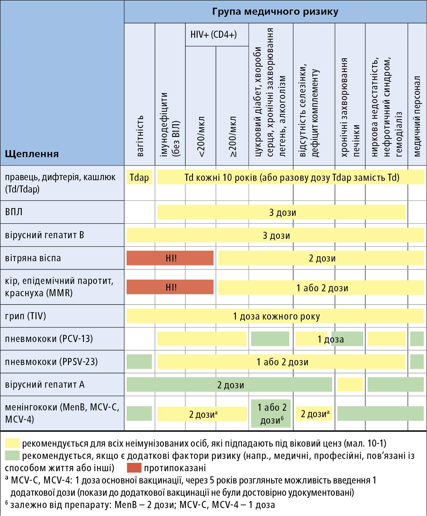 Схема програми пофілактичних щеплень для дорослих пацієнтів, залежно від групи медичного ризику (подробиці → розд. 18.11 ) (див.  мал. 18.11-1 )