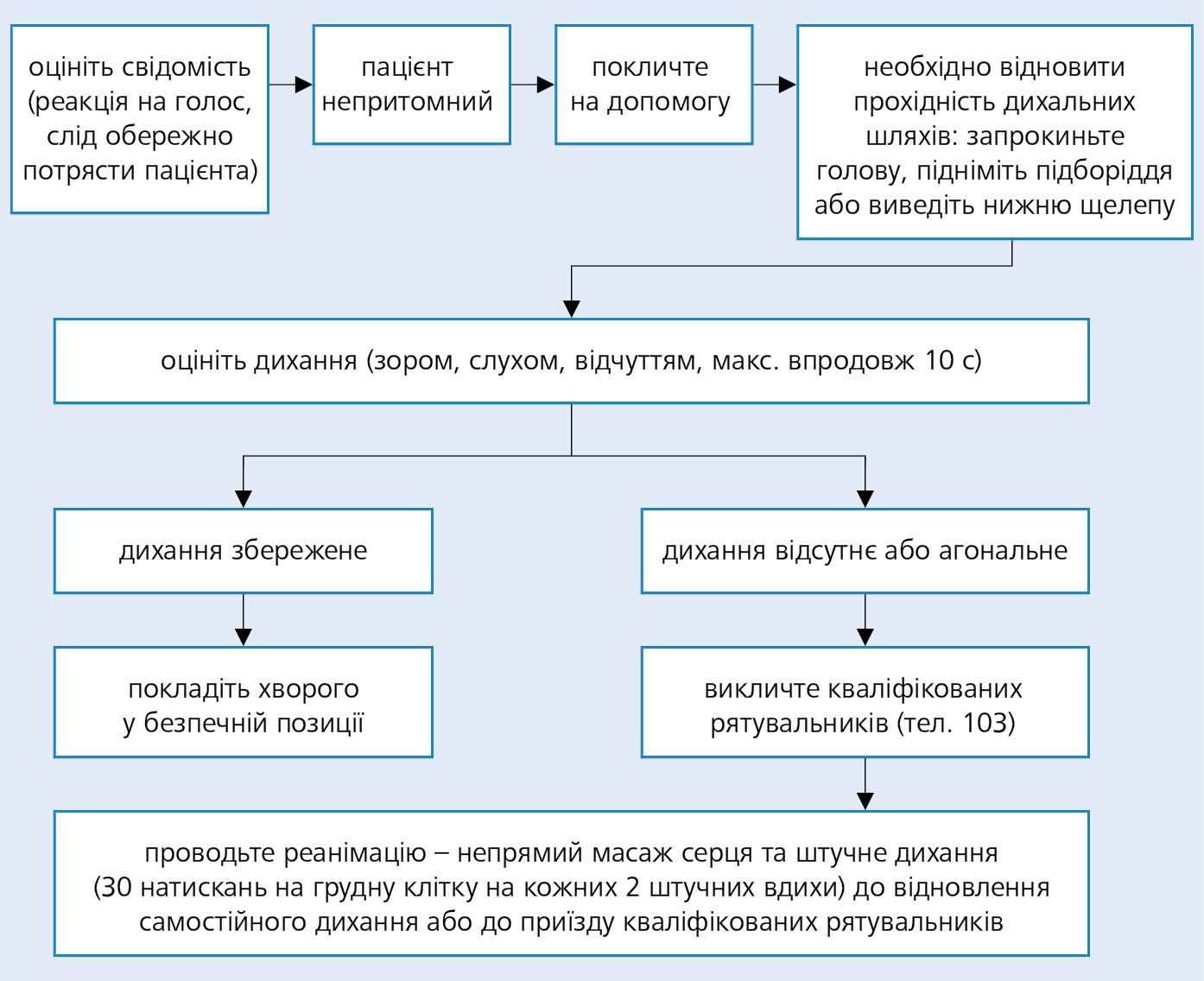 Алгоритм BLS (на основі рекомендацій ERC)