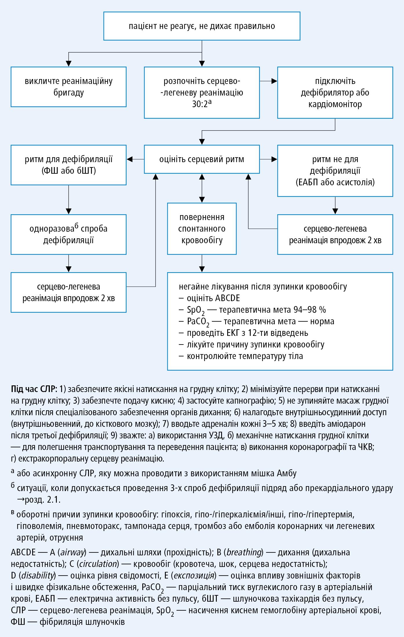 Алгоритм ALS (на основі рекомендацій ERC 2015)