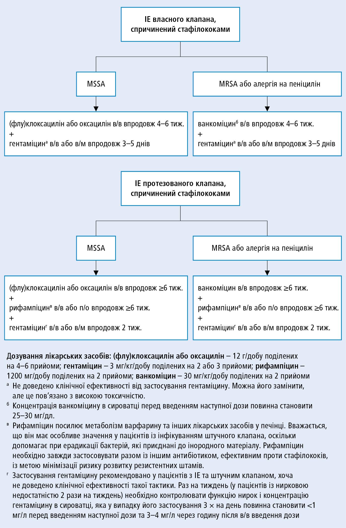 Цільова антибіотикотерапія при ІЕ, спричиненому стафілококами (на основі рекомендацій ESC 2015, змодифіковано)