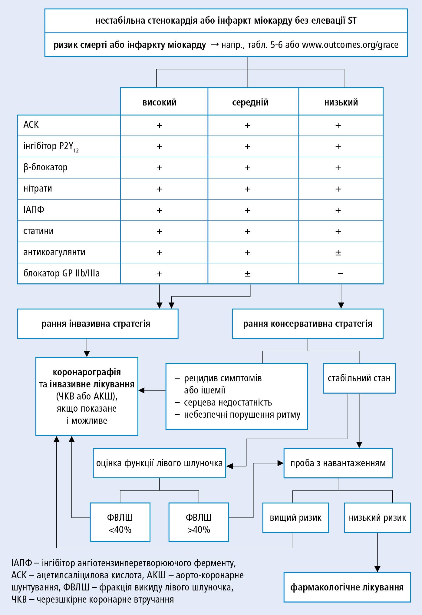 Алгоритм дій при нестабільній стенокардії або при інфаркті міокарда без елевації ST (згідно зрекомендаціями ESC 2007 i2011 тарекомендаціями ESC іEACTS 2014, змодифікованими)