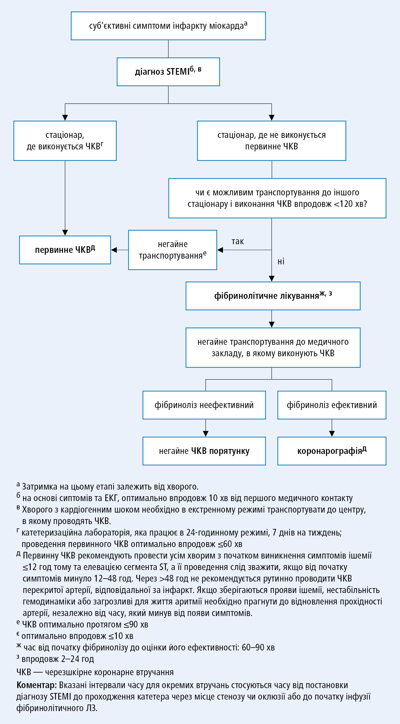 Алгоритм дій упацієнтів зі свіжим інфарктом міокарду тастійкою елевацією ST (STEMI) (згідно зрекомендаціями ESC 2017)