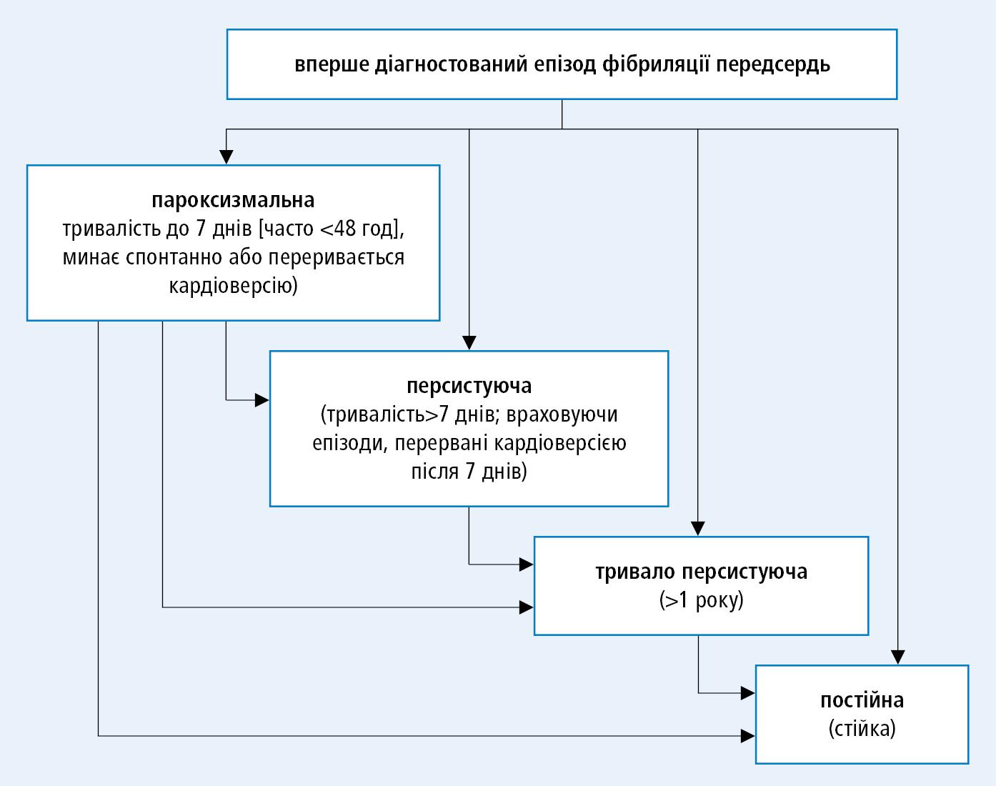 Класифікація фібриляції передсердь