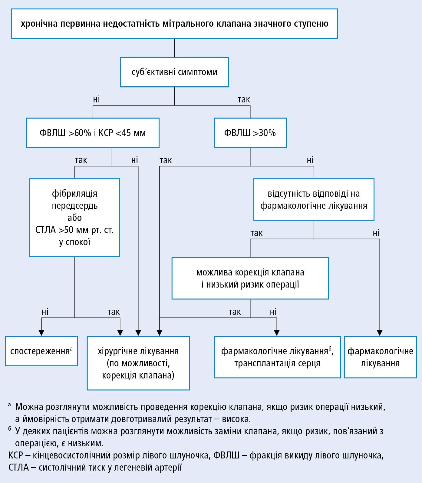 Тактика при хронічній тяжкій первинній мітральній недостатності (на основі рекомендацій ESC іEACTS 2017, модифіковано)