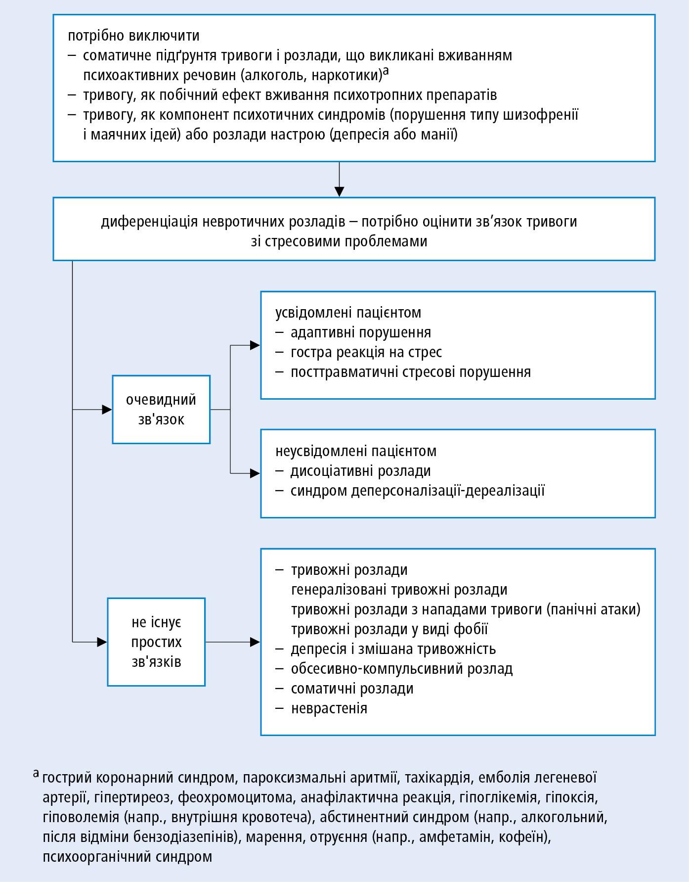 Схема діагностики невротичних розладів, у відповідності до МКХ-10