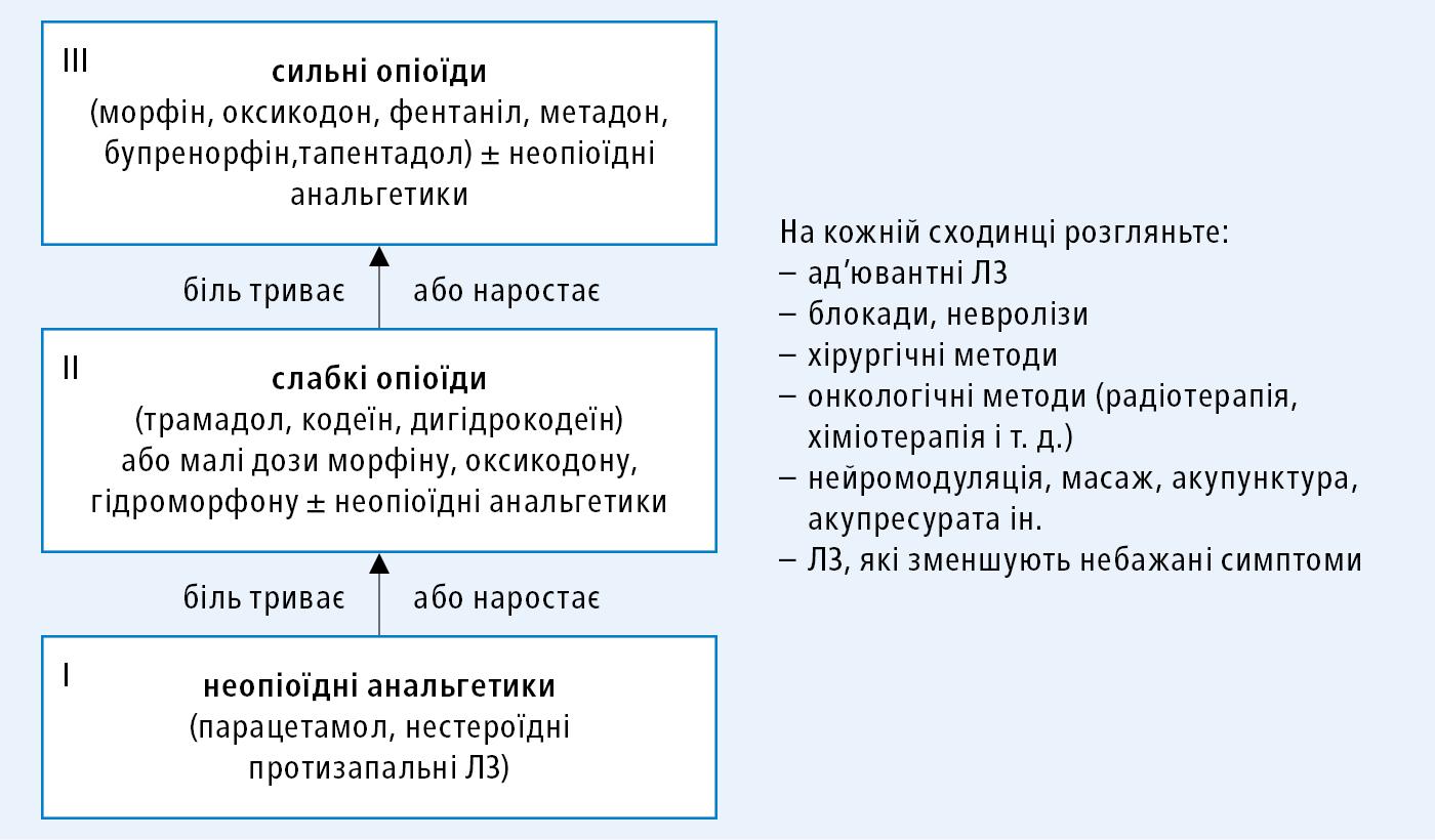 Сходинки знеболення (ВООЗ) упоєднанні зіншими методами лікування болю
