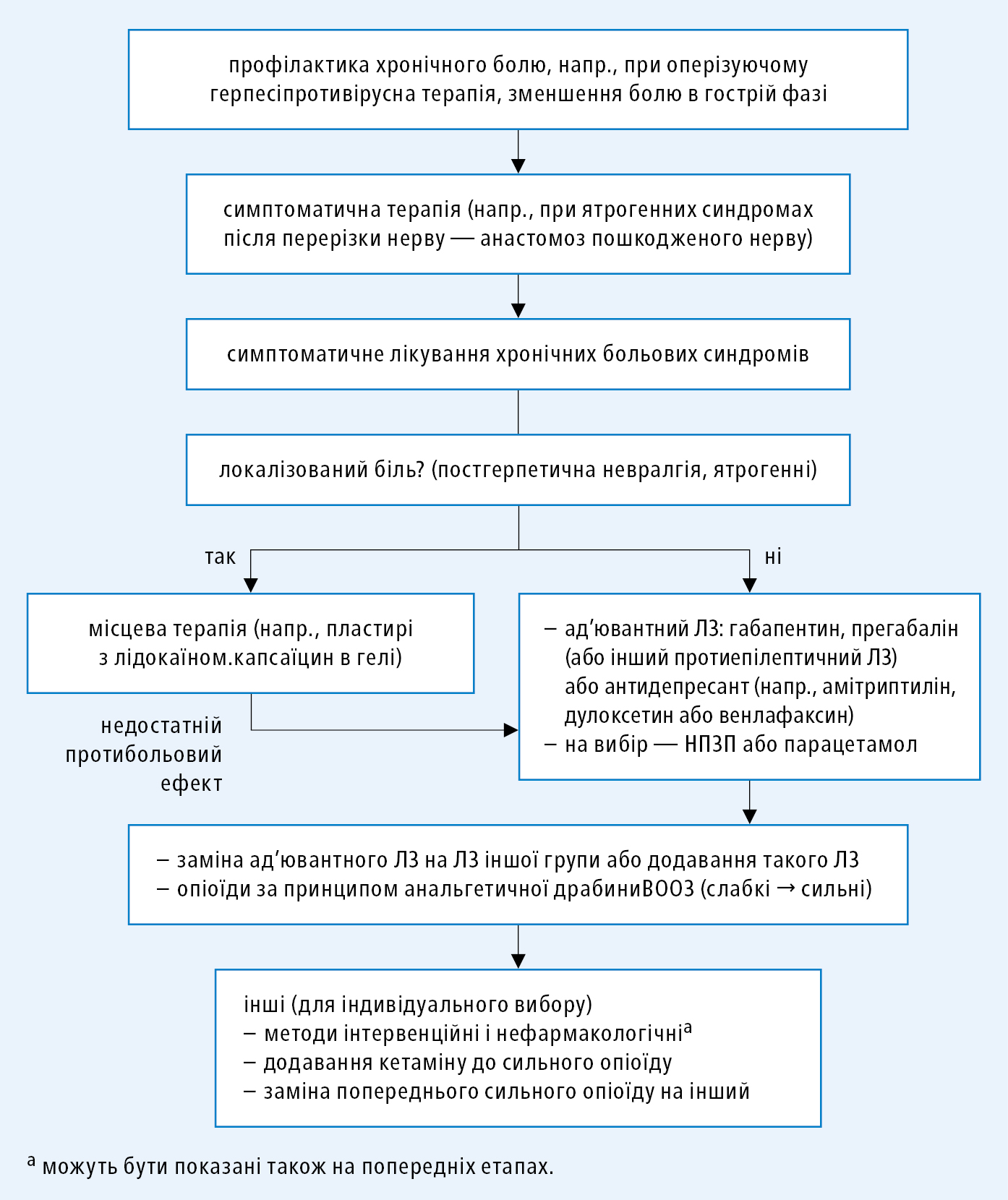Aлгоритм лікування «чистого» периферичного невропатичного болю
