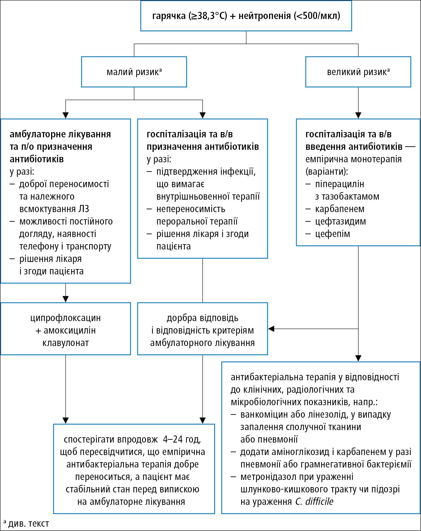Початкова тактика упацієнтів зфебрильною нейтропенією