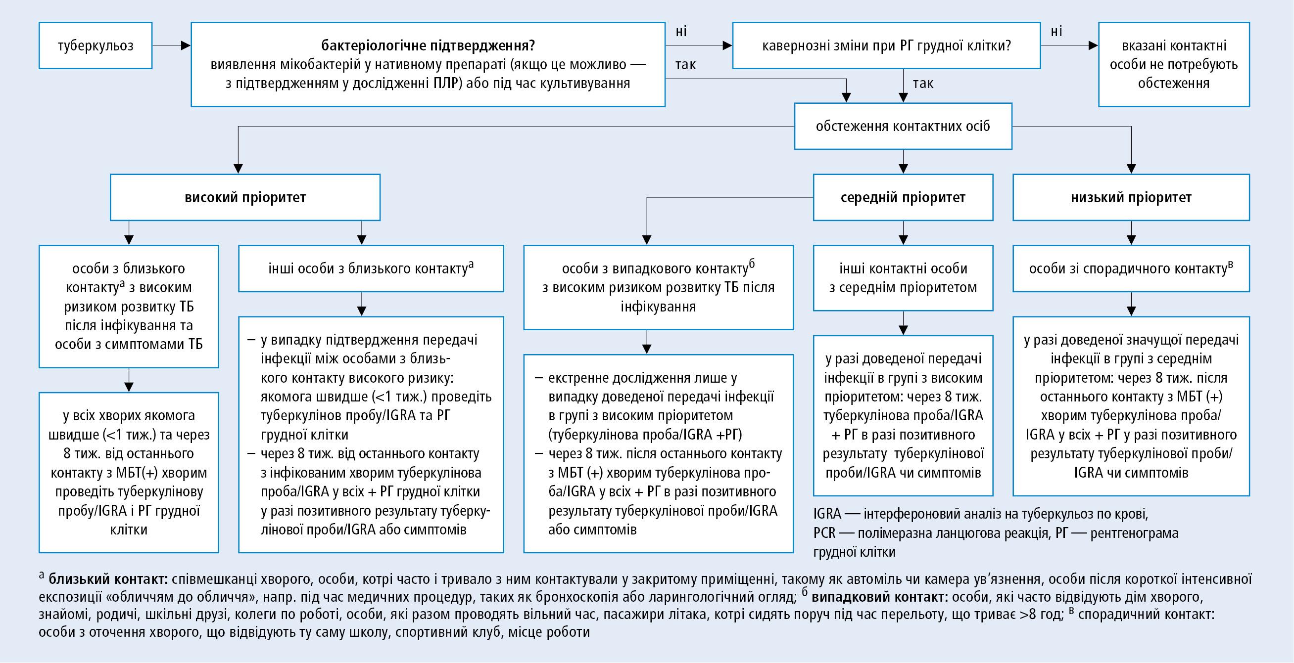 Обстеження контактних осіб— схема алгоритму дій (за постановою Європейського Консенсусу 2010; модифіковано)