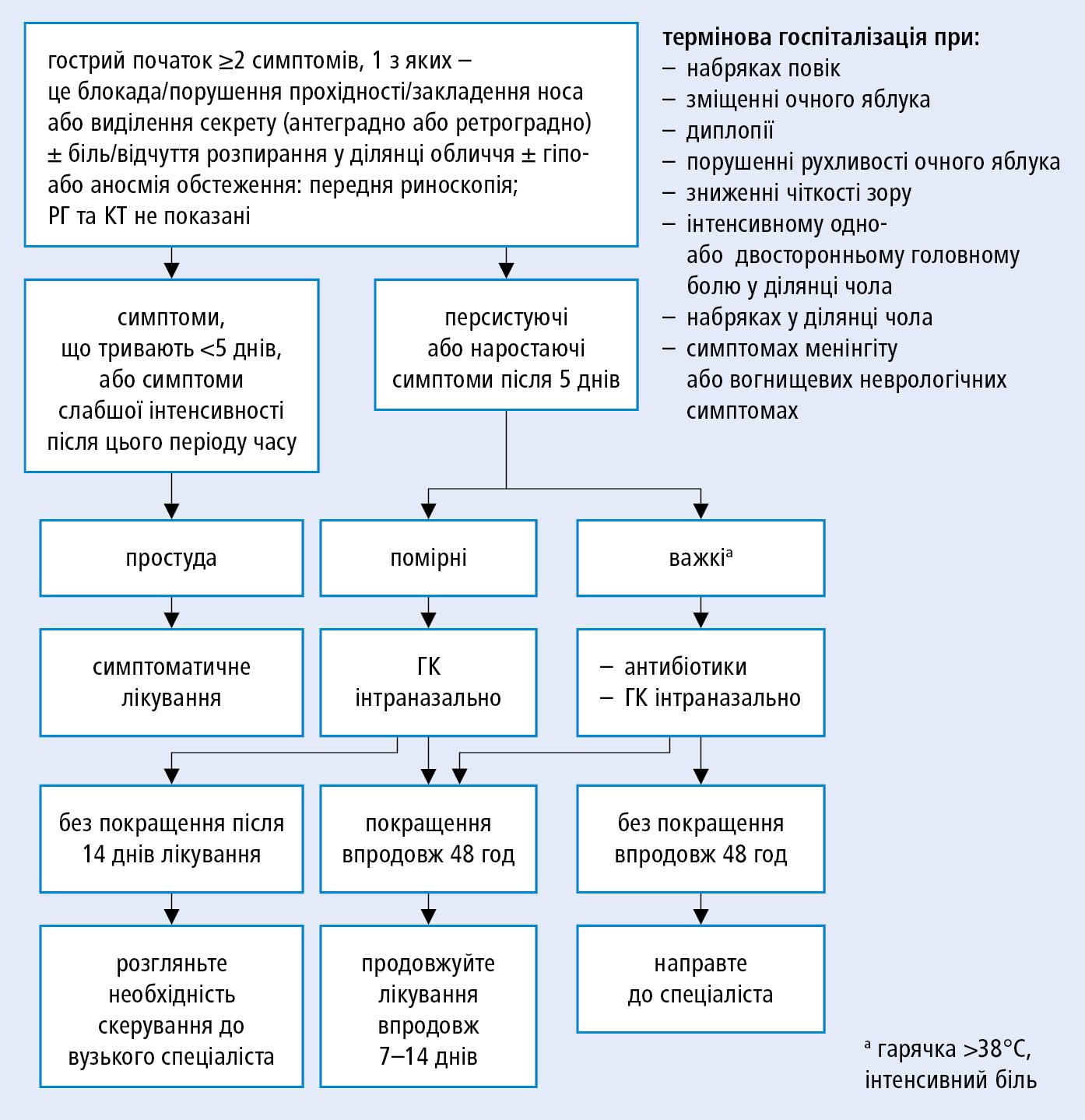 Алгоритм дій при гострому запаленні слизової оболонки носa та приносових пазух (на основі рекомендацій EPOS, модифікованi).