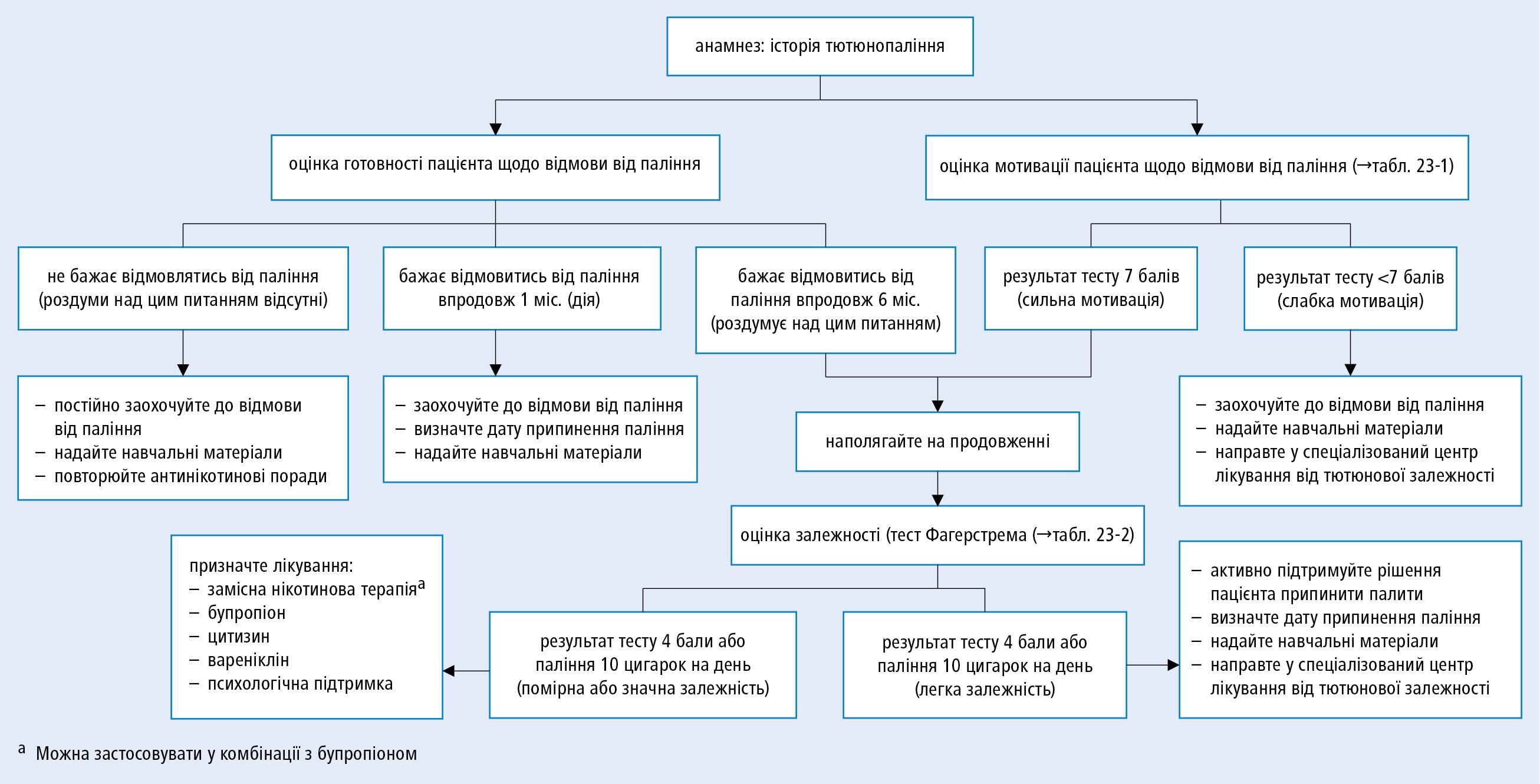 Алгоритм дій лікаря щодо осіб, які палять