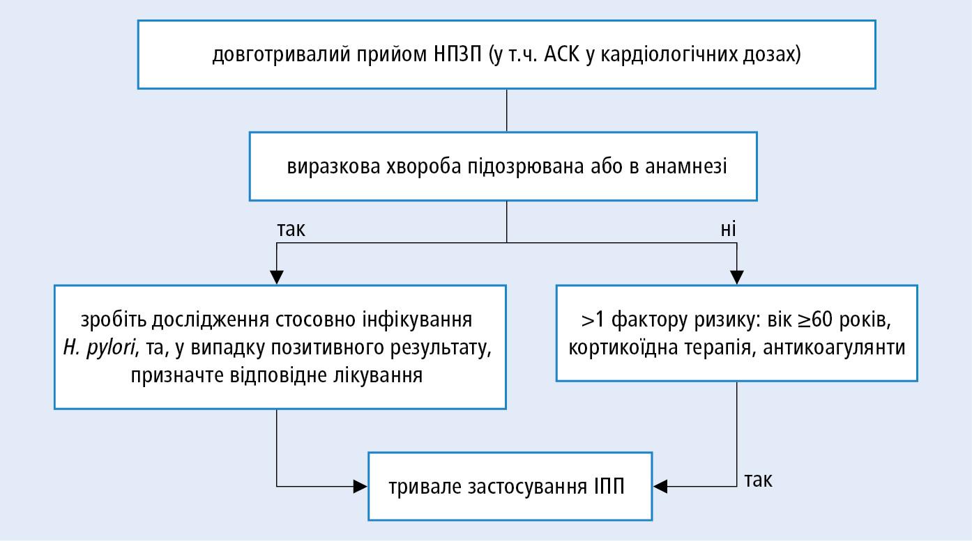 Алгоритм дій, що зменшує ризик виразкових ускладнень, які пов'язані звживанням НПЗП