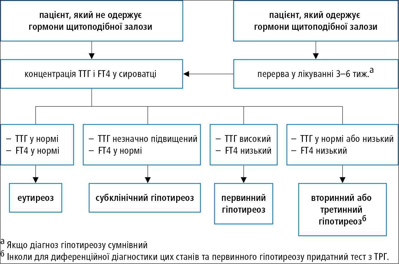 Алгоритм діагностики гіпотиреозу на підставі визначення ТТГ таFT4
