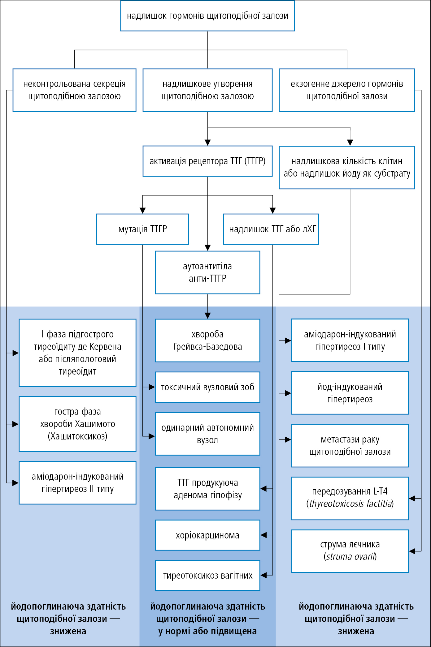 Причини гіпертиреозу