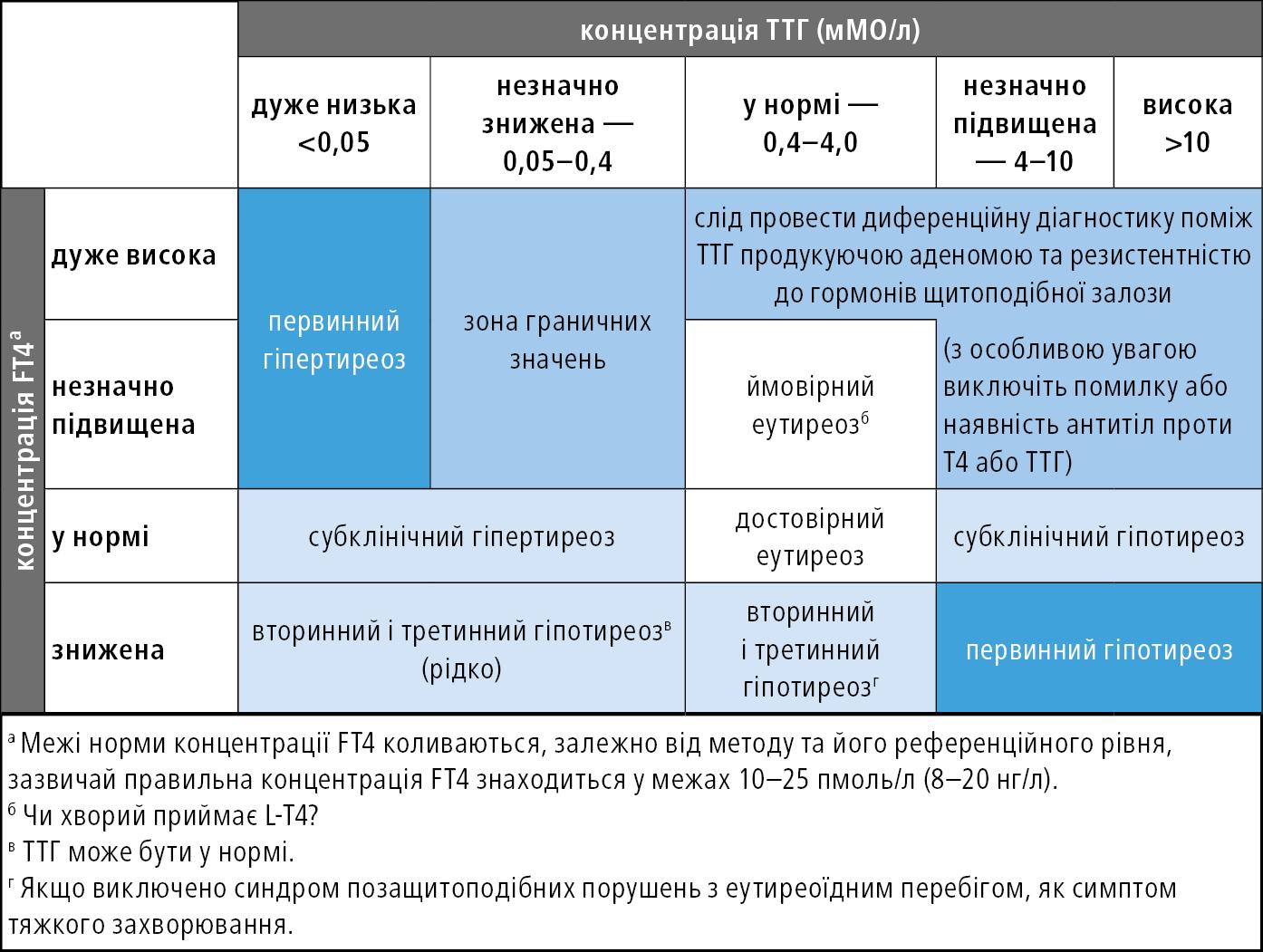 Диференційна діагностика дисфункції щитоподібної залози на основі концентрації ТТГ iFT4 усироватці