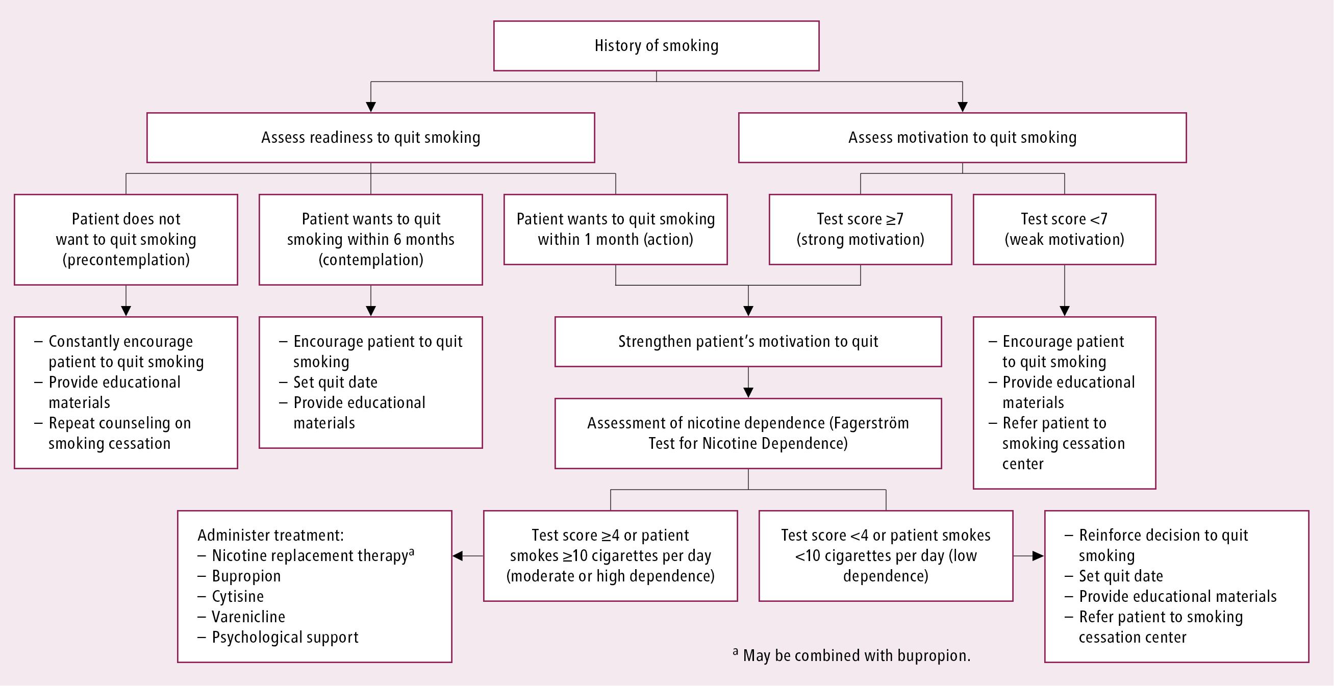 Figure 031_1_0733.  Smoking cessation algorithm.