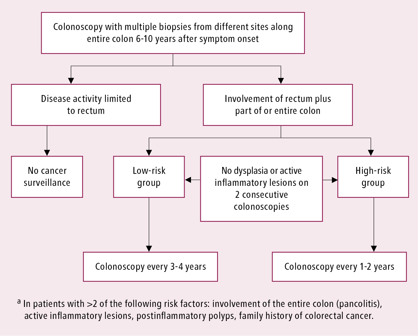 Figure 031_1_3512.  Cancer surveillance in patients with ulcerative colitis.  Based on the 2012 European Crohn's and Colitis Organisation guidelines (see Additional Information for details).