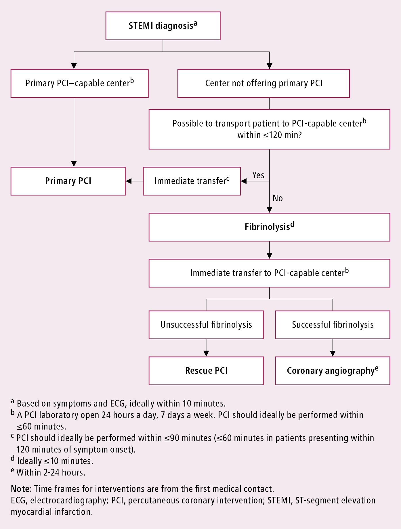 Figure 031_1_4753.  Management algorithm for patients with acute myocardial infarction with ST-segment elevation presenting within 24 hours of the first medical contact.  Based on  Eur Heart J. 2018;39(2):119-177  and  Eur Heart J. 2019;40(2):87-165 .
